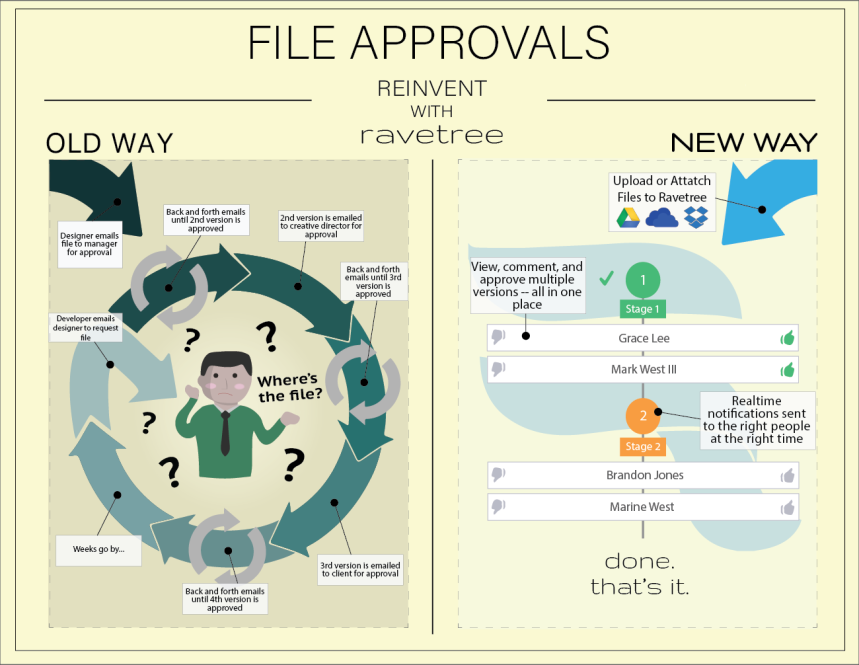 File Approval Workflow